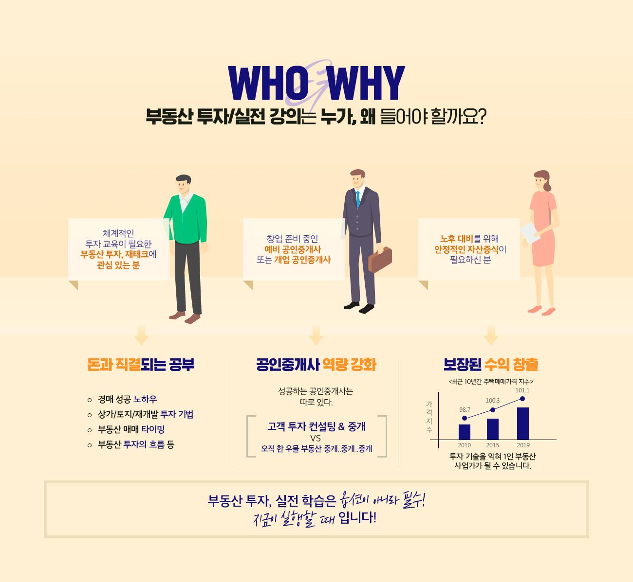 WHO & WHY 부동산 투자/실전 강의는 누가, 왜 들어야 할까요?